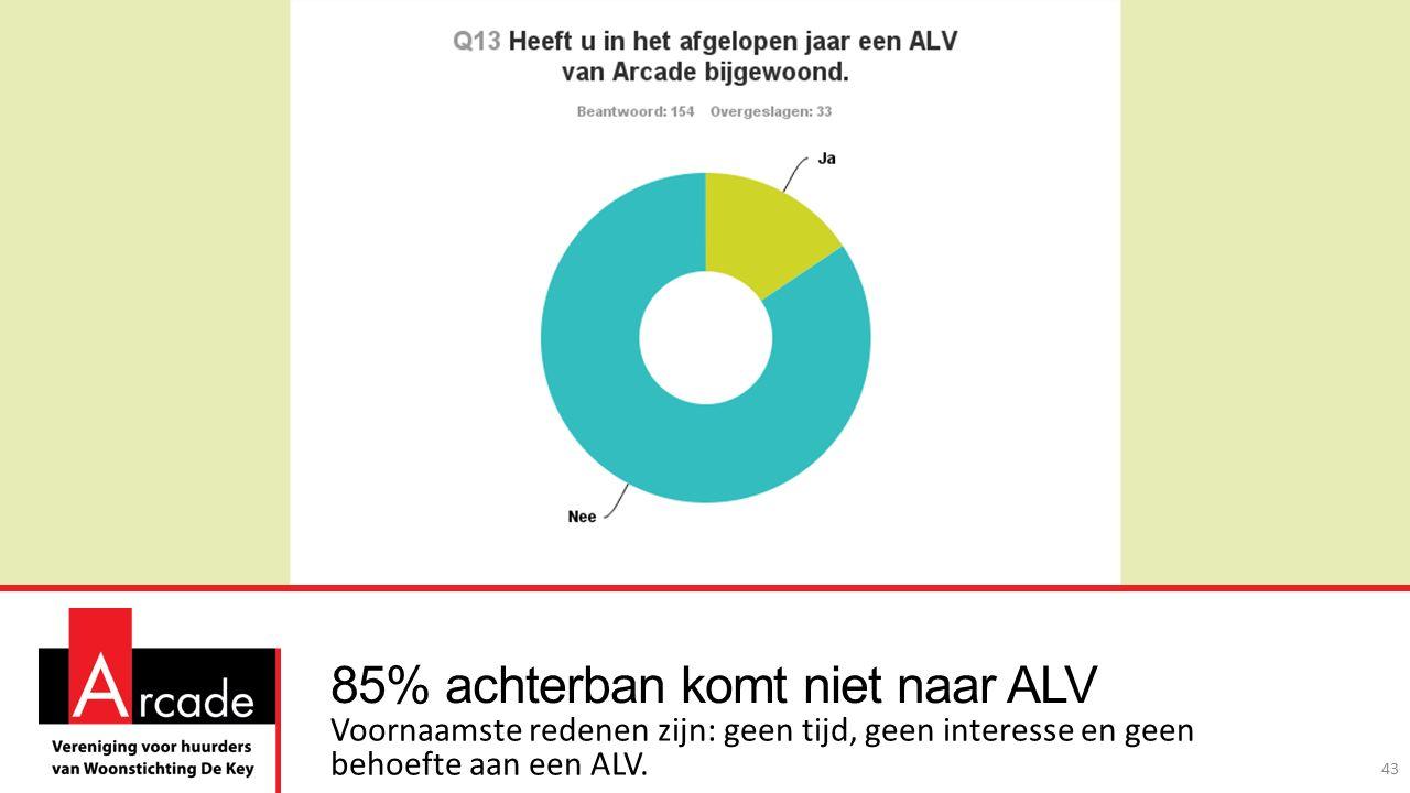 85% achterban komt niet naar ALV Voornaamste redenen zijn: geen tijd, geen interesse en geen behoefte aan een ALV.