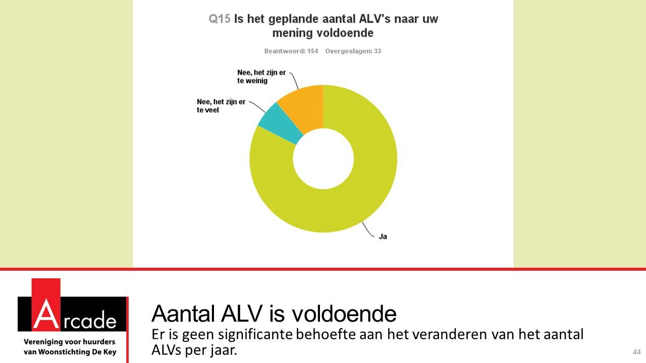 Aantal ALV is voldoende Er is geen significante behoefte aan het veranderen van het aantal ALVs per jaar.