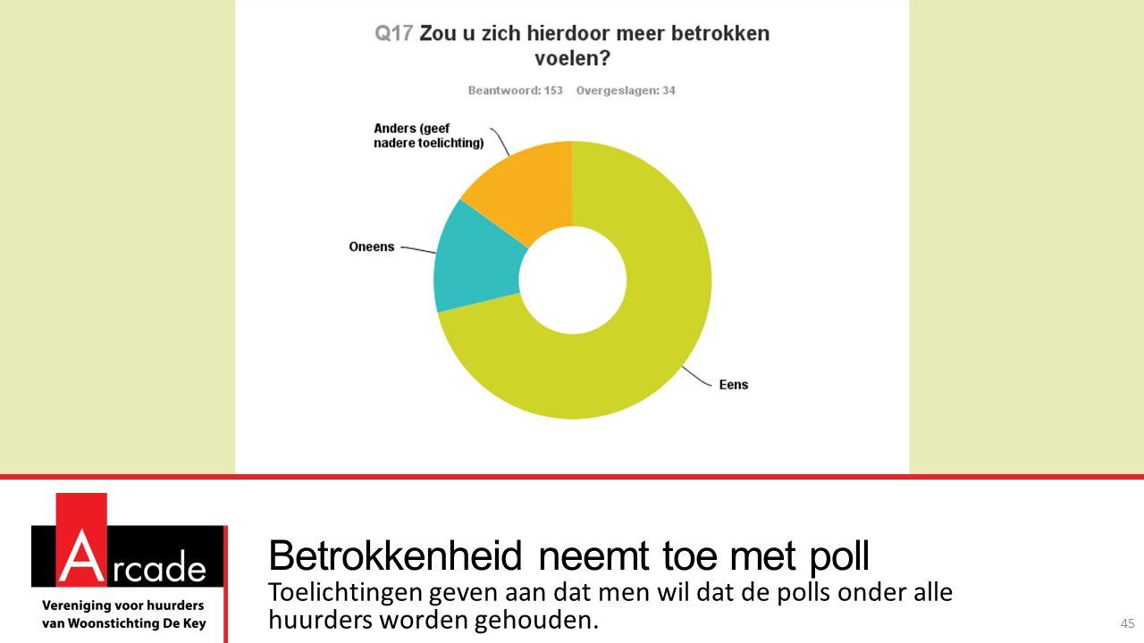 Betrokkenheid neemt toe met poll Toelichtingen geven aan dat men wil dat de polls onder alle huurders worden gehouden.