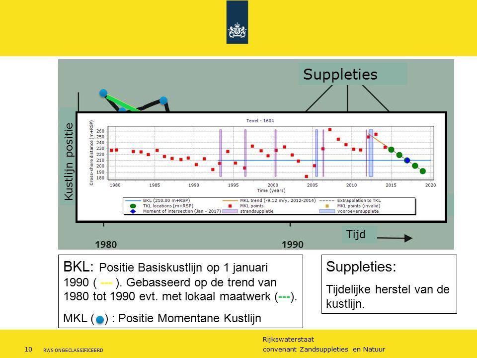 Rijkswaterstaat 10convenant Zandsuppleties en Natuur RWS ONGECLASSIFICEERD BKL: Positie Basiskustlijn op 1 januari 1990 ( --- ).