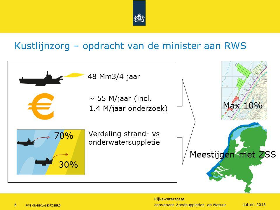Rijkswaterstaat 6convenant Zandsuppleties en Natuur RWS ONGECLASSIFICEERD datum 2013 Kustlijnzorg – opdracht van de minister aan RWS ~ 55 M/jaar (incl.