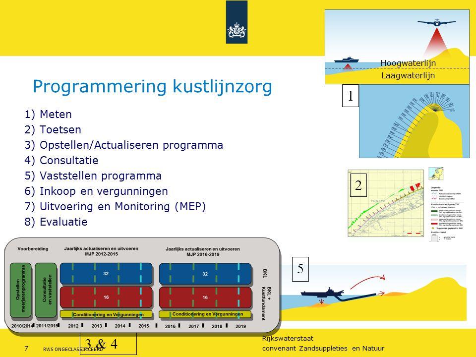 Rijkswaterstaat 7convenant Zandsuppleties en Natuur RWS ONGECLASSIFICEERD 1) Meten 2) Toetsen 3) Opstellen/Actualiseren programma 4) Consultatie 5) Vaststellen programma 6) Inkoop en vergunningen 7) Uitvoering en Monitoring (MEP) 8) Evaluatie Laagwaterlijn Hoogwaterlijn 1 2 5 Programmering kustlijnzorg 3 & 4