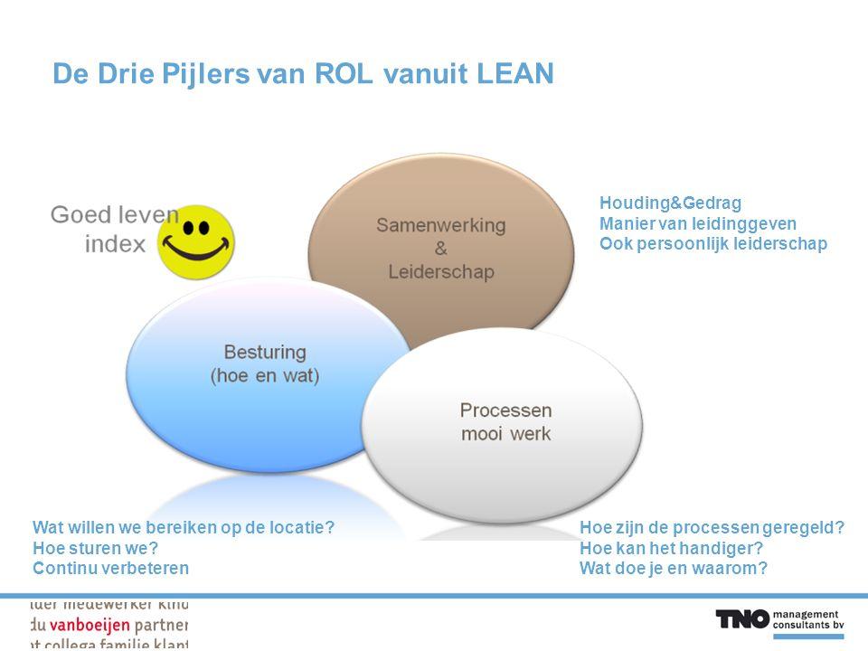 De Drie Pijlers van ROL vanuit LEAN Houding&Gedrag Manier van leidinggeven Ook persoonlijk leiderschap Wat willen we bereiken op de locatie.