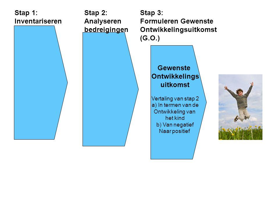 Gewenste Ontwikkelings uitkomst Vertaling van stap 2 a) In termen van de Ontwikkeling van het kind b) Van negatief Naar positief Stap 1: Inventariseren Stap 2: Analyseren bedreigingen Stap 3: Formuleren Gewenste Ontwikkelingsuitkomst (G.O.)