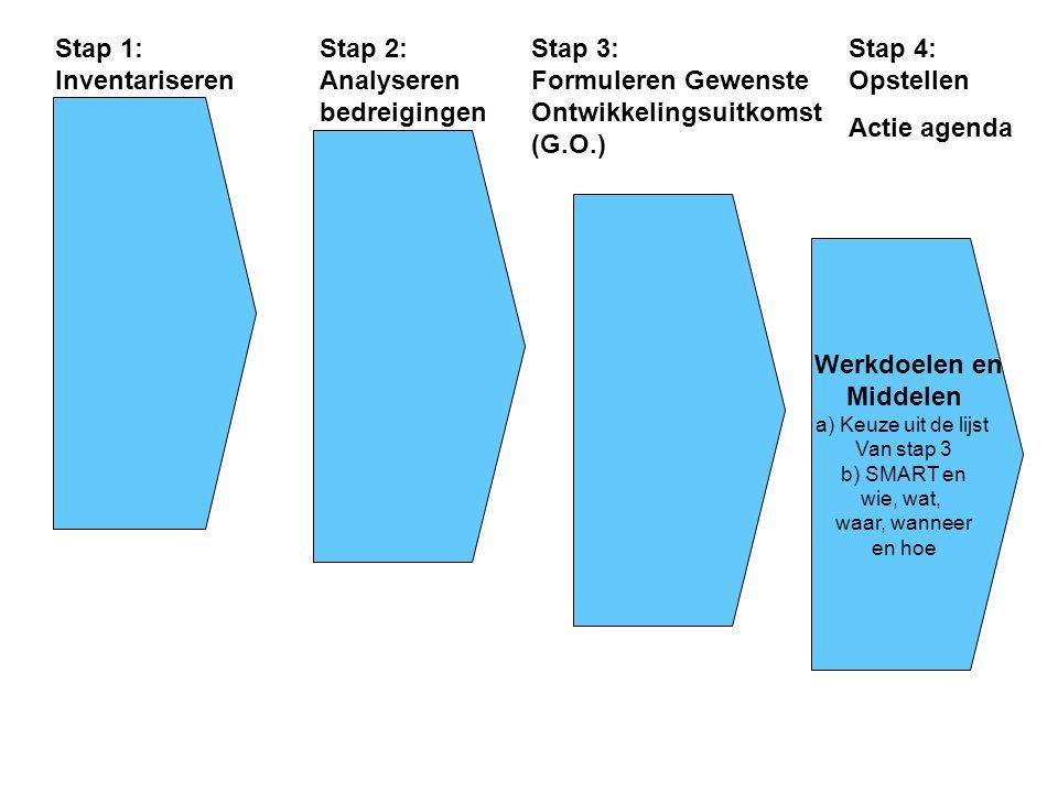 Werkdoelen en Middelen a) Keuze uit de lijst Van stap 3 b) SMART en wie, wat, waar, wanneer en hoe Stap 1: Inventariseren Stap 2: Analyseren bedreigingen Stap 3: Formuleren Gewenste Ontwikkelingsuitkomst (G.O.) Stap 4: Opstellen Actie agenda