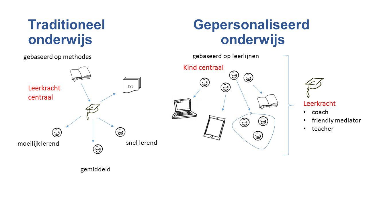 Traditioneel Gepersonaliseerd onderwijsonderwijs gebaseerd op leerlijnen Kind centraal Leerkracht centraal moeilijk lerend gemiddeld snel lerend Leerkracht coach friendly mediator teacher