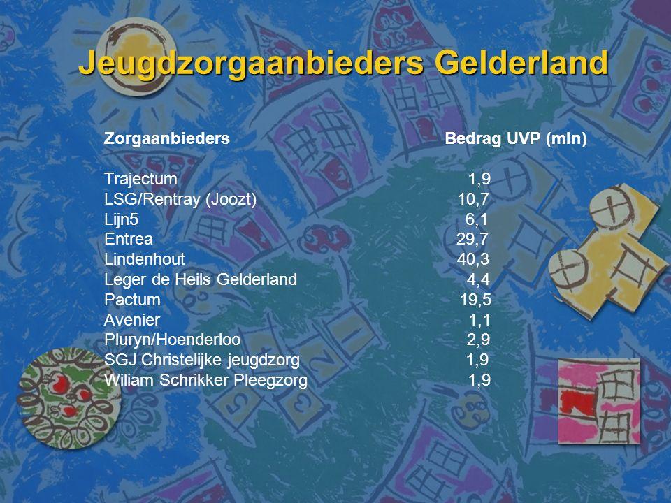 Jeugdzorgaanbieders Gelderland Zorgaanbieders Bedrag UVP (mln) Trajectum 1,9 LSG/Rentray (Joozt) 10,7 Lijn5 6,1 Entrea 29,7 Lindenhout 40,3 Leger de Heils Gelderland 4,4 Pactum 19,5 Avenier 1,1 Pluryn/Hoenderloo 2,9 SGJ Christelijke jeugdzorg 1,9 Wiliam Schrikker Pleegzorg 1,9