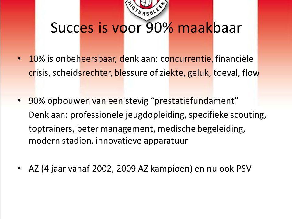 Succes is voor 90% maakbaar 10% is onbeheersbaar, denk aan: concurrentie, financiële crisis, scheidsrechter, blessure of ziekte, geluk, toeval, flow 9