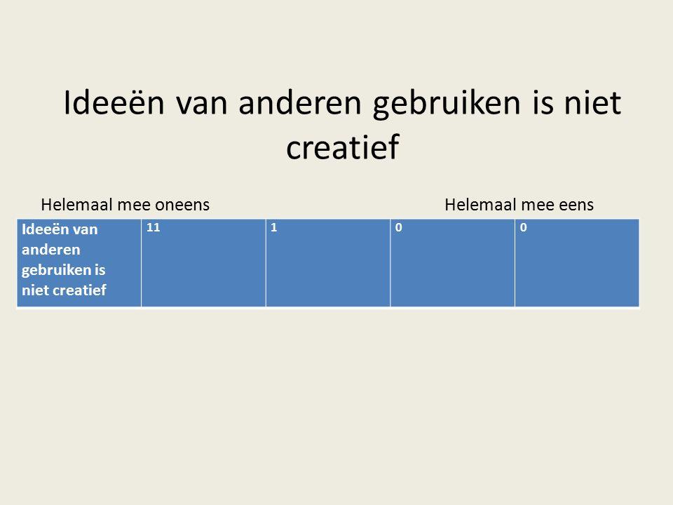 Helemaal mee oneensHelemaal mee eens Ideeën van anderen gebruiken is niet creatief 11100