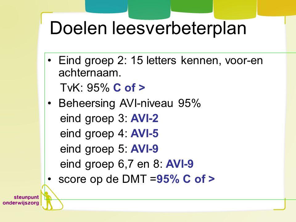 Doelen leesverbeterplan Eind groep 2: 15 letters kennen, voor-en achternaam. TvK: 95% C of > Beheersing AVI-niveau 95% eind groep 3: AVI-2 eind groep