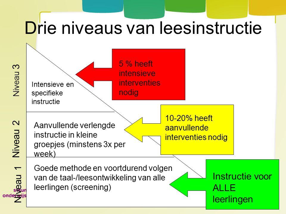 Drie niveaus van leesinstructie Goede methode en voortdurend volgen van de taal-/leesontwikkeling van alle leerlingen (screening) 10-20% heeft aanvull