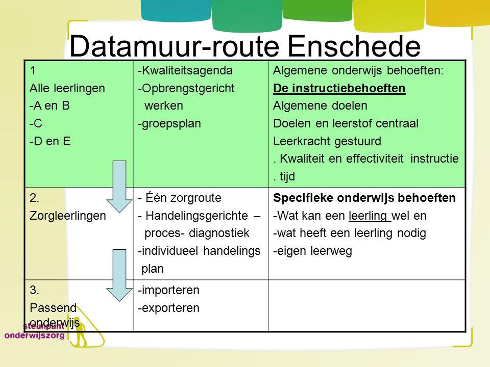 Datamuur-route Enschede 1 Alle leerlingen -A en B -C -D en E -Kwaliteitsagenda -Opbrengstgericht werken -groepsplan Algemene onderwijs behoeften: De i