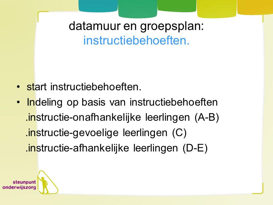 datamuur en groepsplan: instructiebehoeften. start instructiebehoeften. Indeling op basis van instructiebehoeften.instructie-onafhankelijke leerlingen