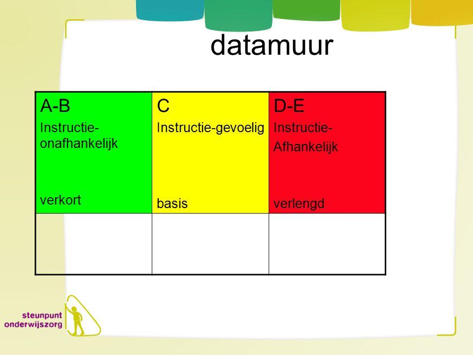 datamuur A-B Instructie- onafhankelijk verkort C Instructie-gevoelig basis D-E Instructie- Afhankelijk verlengd