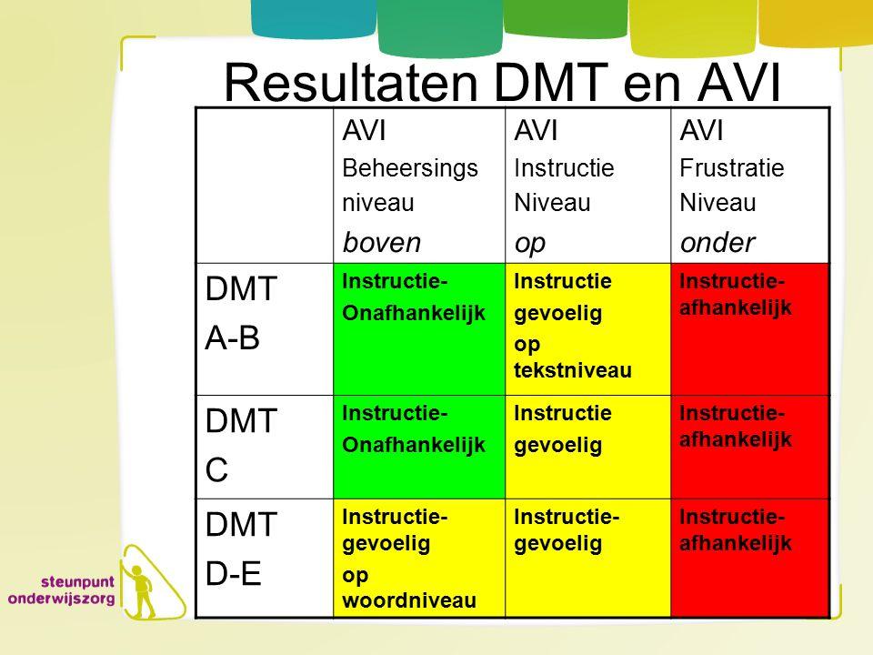 Resultaten DMT en AVI AVI Beheersings niveau boven AVI Instructie Niveau op AVI Frustratie Niveau onder DMT A-B Instructie- Onafhankelijk Instructie g