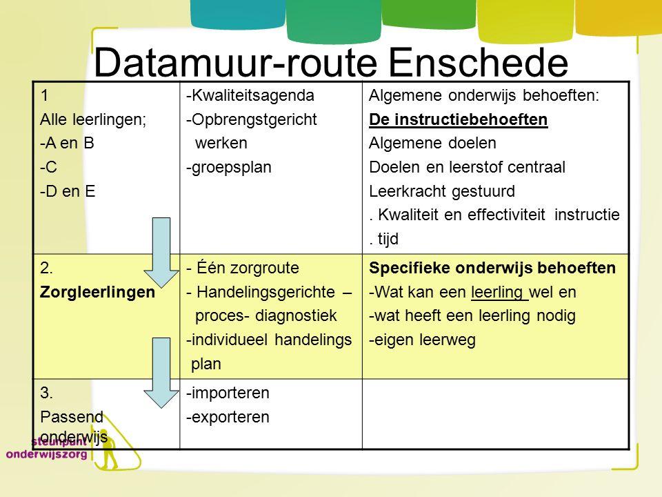 Datamuur-route Enschede 1 Alle leerlingen; -A en B -C -D en E -Kwaliteitsagenda -Opbrengstgericht werken -groepsplan Algemene onderwijs behoeften: De