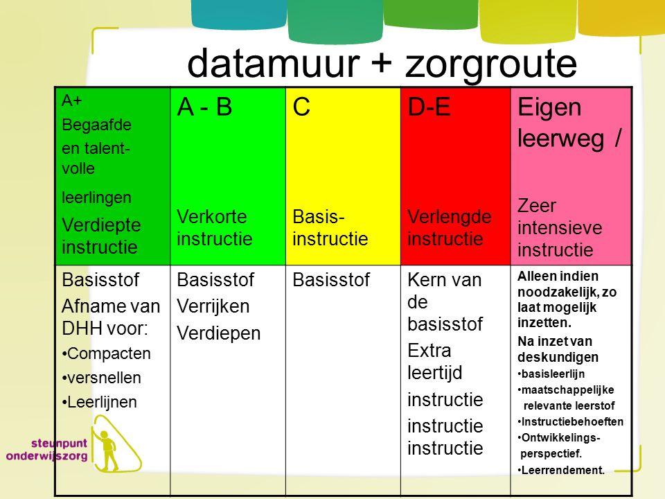 datamuur + zorgroute A+ Begaafde en talent- volle leerlingen Verdiepte instructie A - B Verkorte instructie C Basis- instructie D-E Verlengde instruct