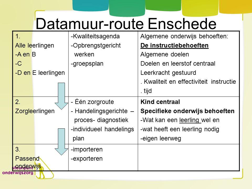 Datamuur-route Enschede 1. Alle leerlingen -A en B -C -D en E leerlingen -Kwaliteitsagenda -Opbrengstgericht werken -groepsplan Algemene onderwijs beh