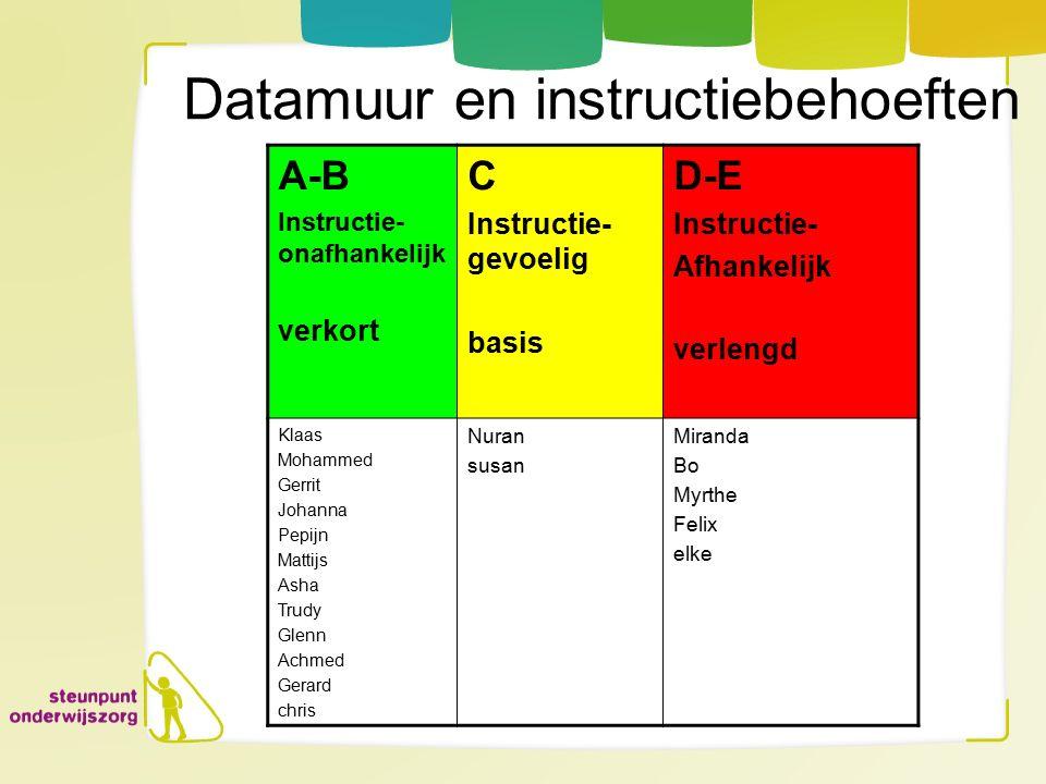 Aanname bij Datamuur-route Enschede Elke leerling kan de basisstof verwerven, als wordt voldaan aan twee voorwaarden: 1.Kwaliteit en effectiviteit van de instructie 2.Tijd.