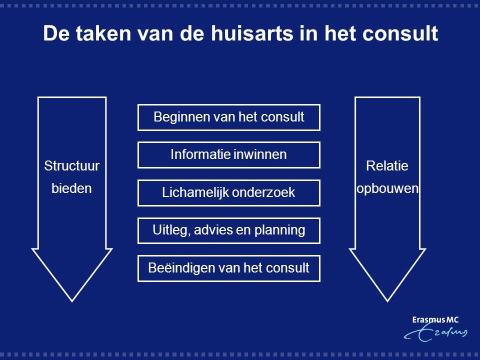 De taken van de huisarts in het consult Structuur bieden Relatie opbouwen Beginnen van het consult Informatie inwinnen Lichamelijk onderzoek Uitleg, advies en planning Beëindigen van het consult