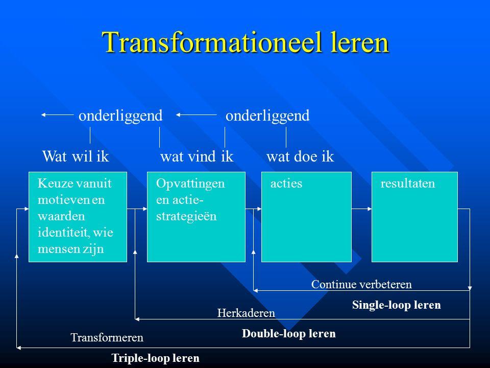 Transformationeel leren onderliggend Wat wil ik wat vind ik wat doe ik Keuze vanuit motieven en waarden identiteit, wie mensen zijn Opvattingen en act