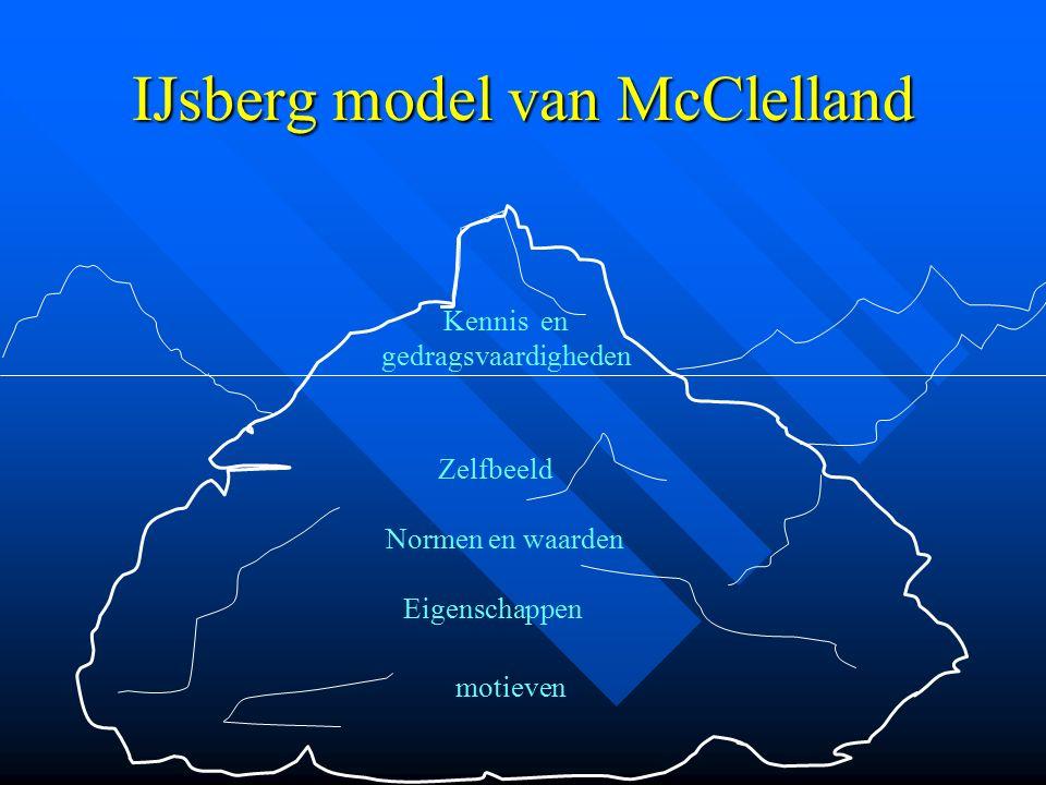 IJsberg model van McClelland Kennis en gedragsvaardigheden Zelfbeeld Normen en waarden Eigenschappen motieven