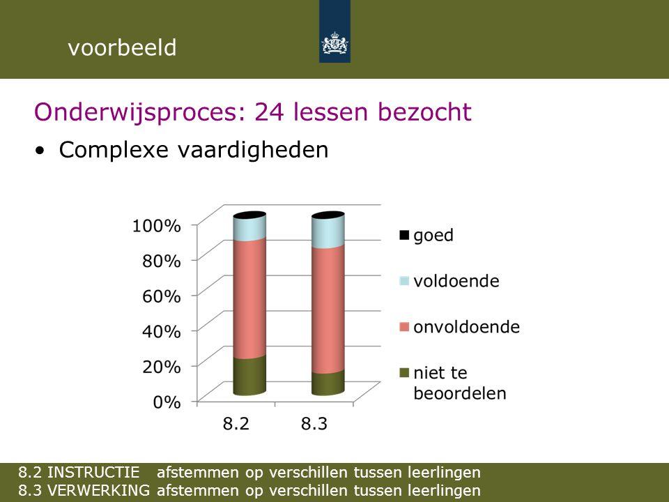 Onderwijsproces: 24 lessen bezocht Complexe vaardigheden 8.2 INSTRUCTIE afstemmen op verschillen tussen leerlingen 8.3 VERWERKING afstemmen op verschi