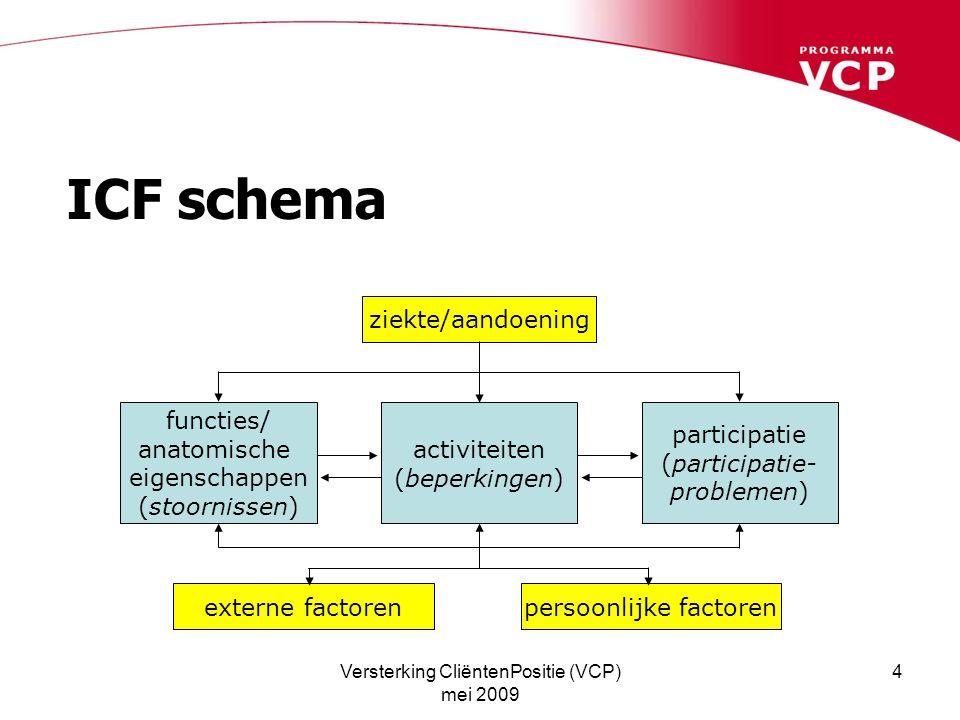 Versterking CliëntenPositie (VCP) mei 2009 4 ICF schema ziekte/aandoening functies/ anatomische eigenschappen (stoornissen) externe factorenpersoonlijke factoren activiteiten (beperkingen) participatie (participatie- problemen)