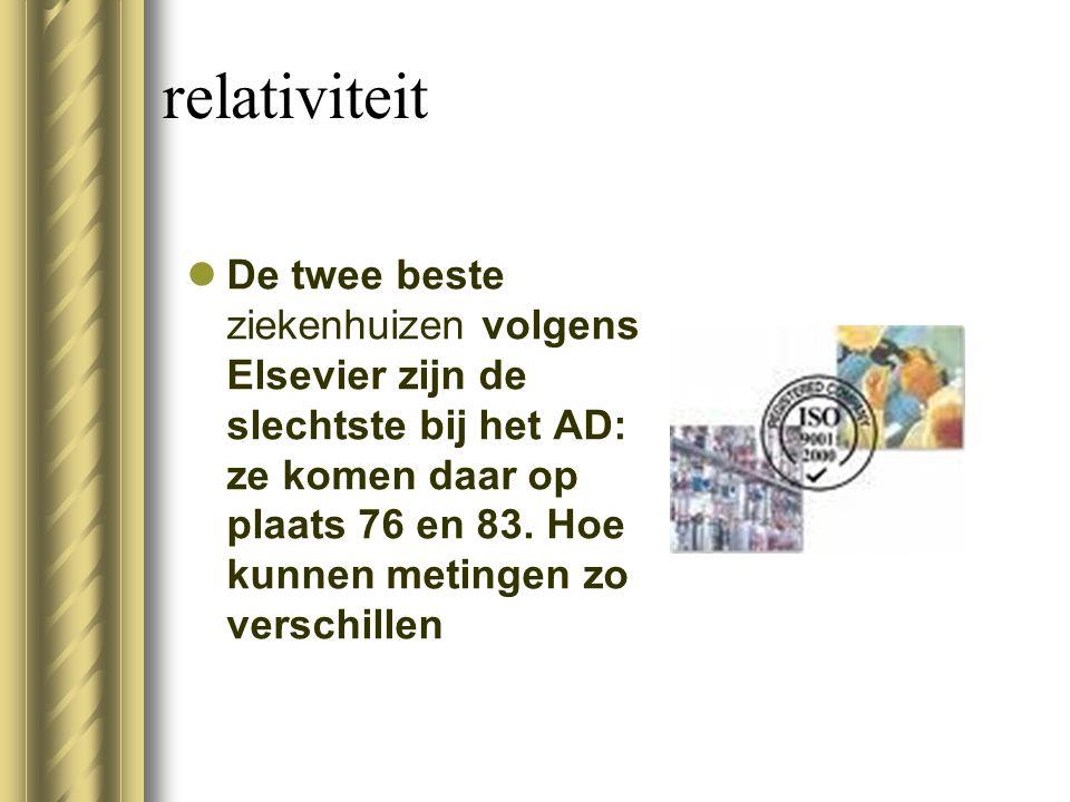 relativiteit De twee beste ziekenhuizen volgens Elsevier zijn de slechtste bij het AD: ze komen daar op plaats 76 en 83. Hoe kunnen metingen zo versch