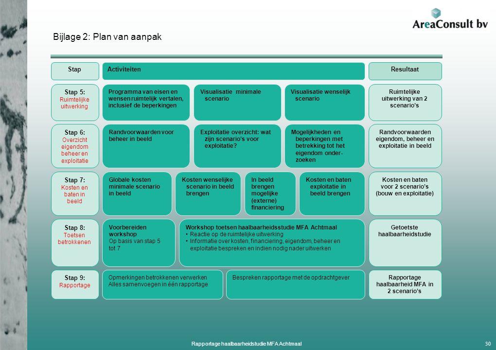 Stap 7: Kosten en baten in beeld In beeld brengen mogelijke (externe) financiering Globale kosten minimale scenario in beeld StapActiviteitenResultaat Kosten en baten voor 2 scenario's (bouw en exploitatie) Stap 6: Overzicht eigendom beheer en exploitatie Exploitatie overzicht: wat zijn scenario's voor exploitatie.