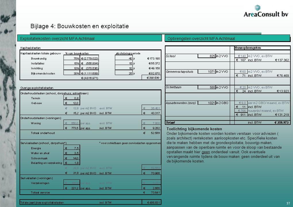 Bijlage 4: Bouwkosten en exploitatie 37 Exploitatiekosten overzicht MFA AchtmaalOpbrengsten overzicht MFA Achtmaal Toelichting bijkomende kosten Onder bijkomende kosten worden kosten verstaan voor adviezen ( zoals architect) rentekosten aanloopkosten etc.