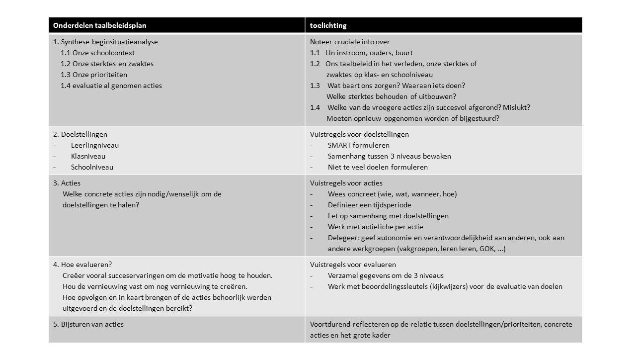 Onderdelen taalbeleidsplantoelichting 1.