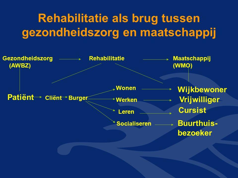 Rehabilitatie als brug tussen gezondheidszorg en maatschappij Gezondheidszorg (AWBZ) Patiënt Cliënt Rehabilitatie Maatschappij (WMO) Wonen Werken Leren Socialiseren Cursist Burger Wijkbewoner Vrijwilliger Buurthuis- bezoeker