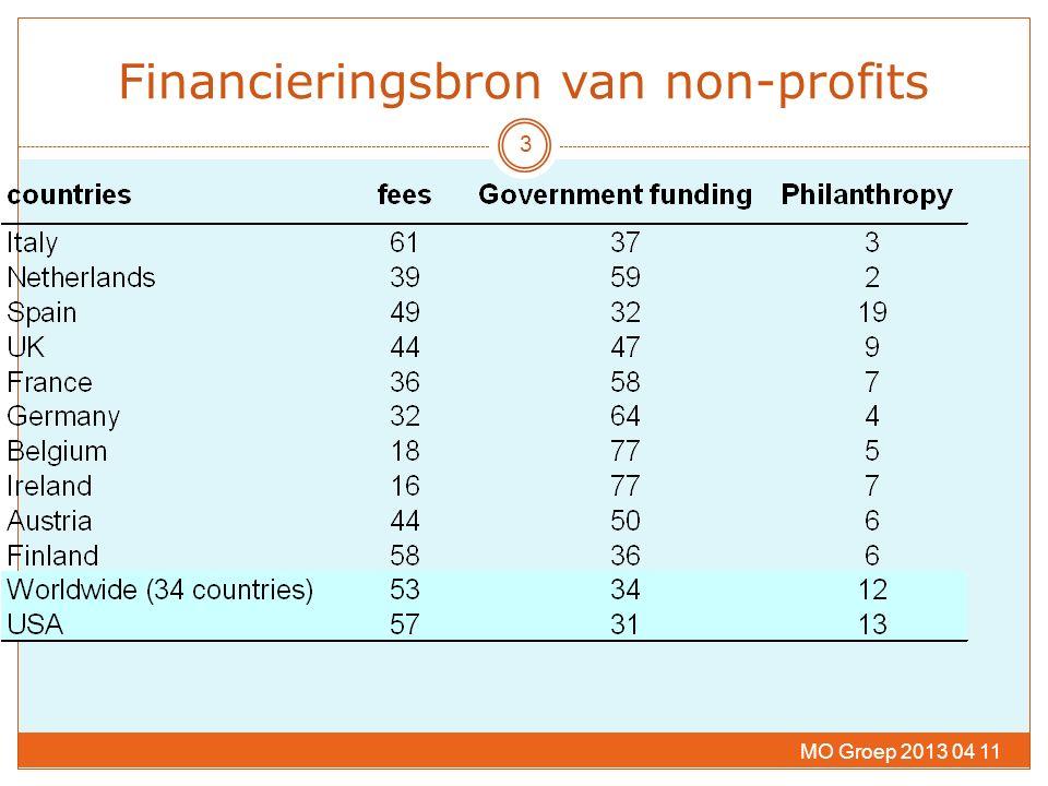 3 Financieringsbron van non-profits MO Groep 2013 04 11