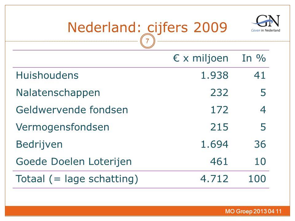 Nederland: cijfers 2009 € x miljoenIn % Huishoudens1.93841 Nalatenschappen2325 Geldwervende fondsen1724 Vermogensfondsen2155 Bedrijven1.69436 Goede Doelen Loterijen46110 Totaal (= lage schatting)4.712100 MO Groep 2013 04 11 7