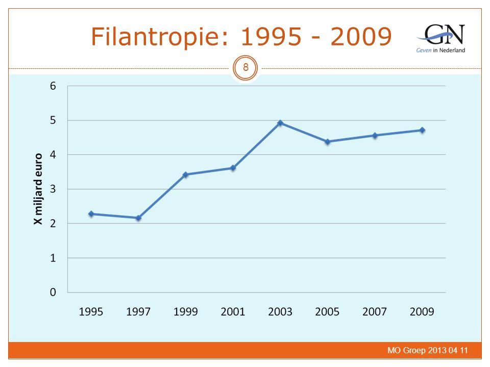 Filantropie: 1995 - 2009 MO Groep 2013 04 11 8