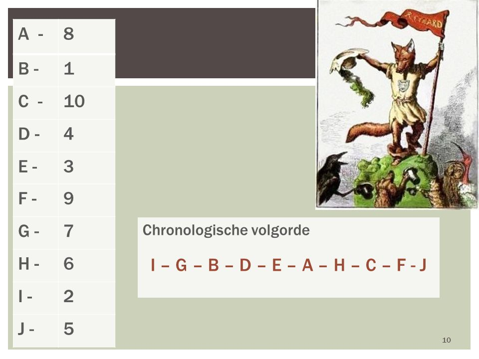 A -8 B -1 C -10 D -4 E -3 F -9 G -7 H -6 I -2 J -5 10 Chronologische volgorde I – G – B – D – E – A – H – C – F - J