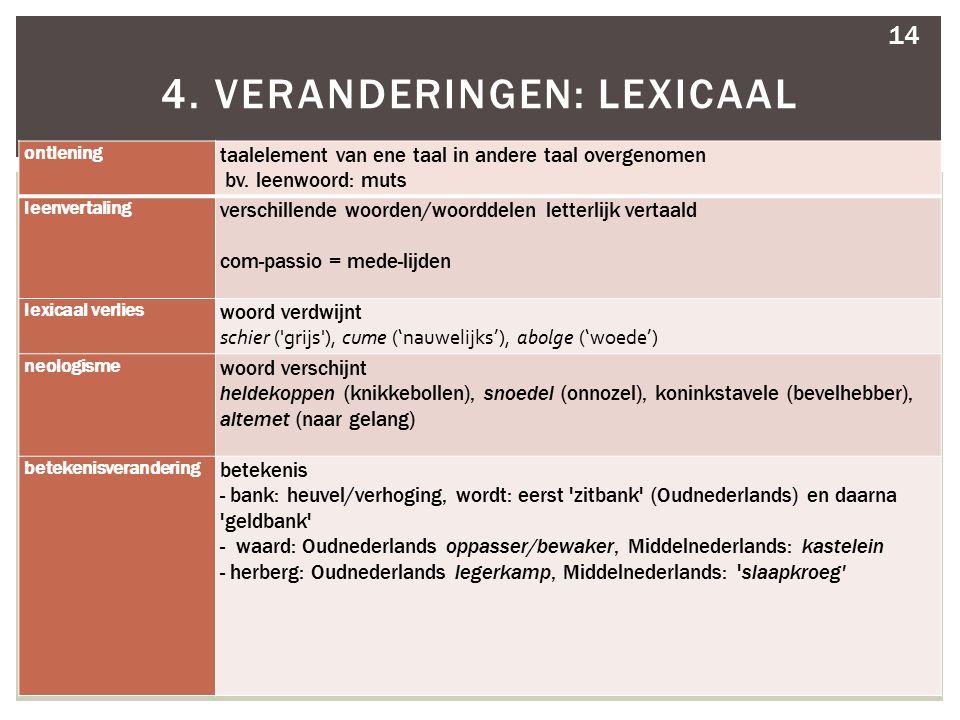 ontlening taalelement van ene taal in andere taal overgenomen bv. leenwoord: muts leenvertaling verschillende woorden/woorddelen letterlijk vertaald c