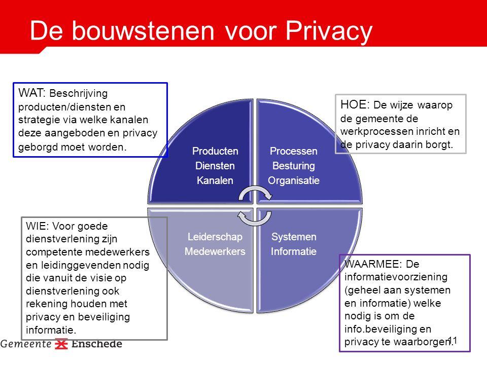 De bouwstenen voor Privacy Producten Diensten Kanalen Processen Besturing Organisatie Systemen Informatie Leiderschap Medewerkers HOE: De wijze waarop de gemeente de werkprocessen inricht en de privacy daarin borgt.
