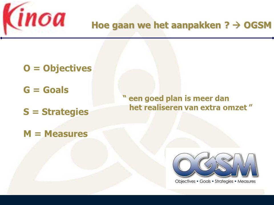 PEARLE B E N E L U X PEARLE B E N E L U X O = Objectives G = Goals S = Strategies M = Measures Hoe gaan we het aanpakken .