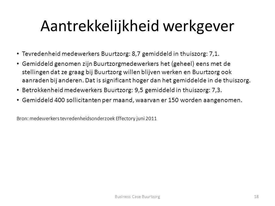 Aantrekkelijkheid werkgever Tevredenheid medewerkers Buurtzorg: 8,7 gemiddeld in thuiszorg: 7,1.