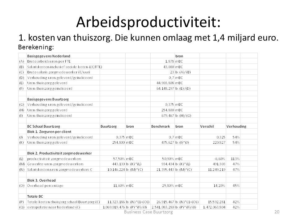 Arbeidsproductiviteit: 1. kosten van thuiszorg. Die kunnen omlaag met 1,4 miljard euro.