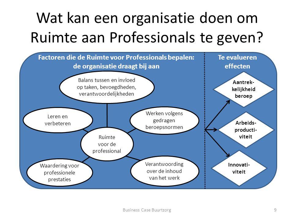 Waarom werkt Ruimte voor Professionals.Minder overhead door grotere autonomie professionals.
