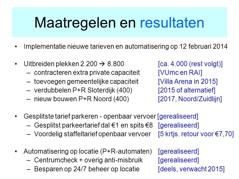 Maatregelen en resultaten Implementatie nieuwe tarieven en automatisering op 12 februari 2014 Uitbreiden plekken 2.200  8.800 [ca.