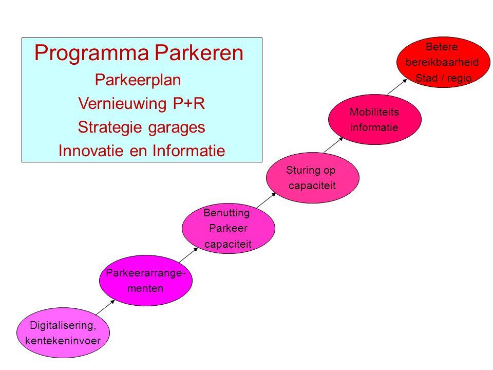 Digitalisering, kentekeninvoer Parkeerarrange- menten Benutting Parkeer capaciteit Sturing op capaciteit Betere bereikbaarheid Stad / regio Mobiliteits informatie Programma Parkeren Parkeerplan Vernieuwing P+R Strategie garages Innovatie en Informatie