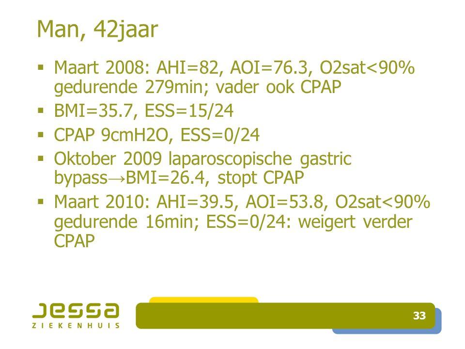 33 Man, 42jaar  Maart 2008: AHI=82, AOI=76.3, O2sat<90% gedurende 279min; vader ook CPAP  BMI=35.7, ESS=15/24  CPAP 9cmH2O, ESS=0/24  Oktober 2009 laparoscopische gastric bypass → BMI=26.4, stopt CPAP  Maart 2010: AHI=39.5, AOI=53.8, O2sat<90% gedurende 16min; ESS=0/24: weigert verder CPAP