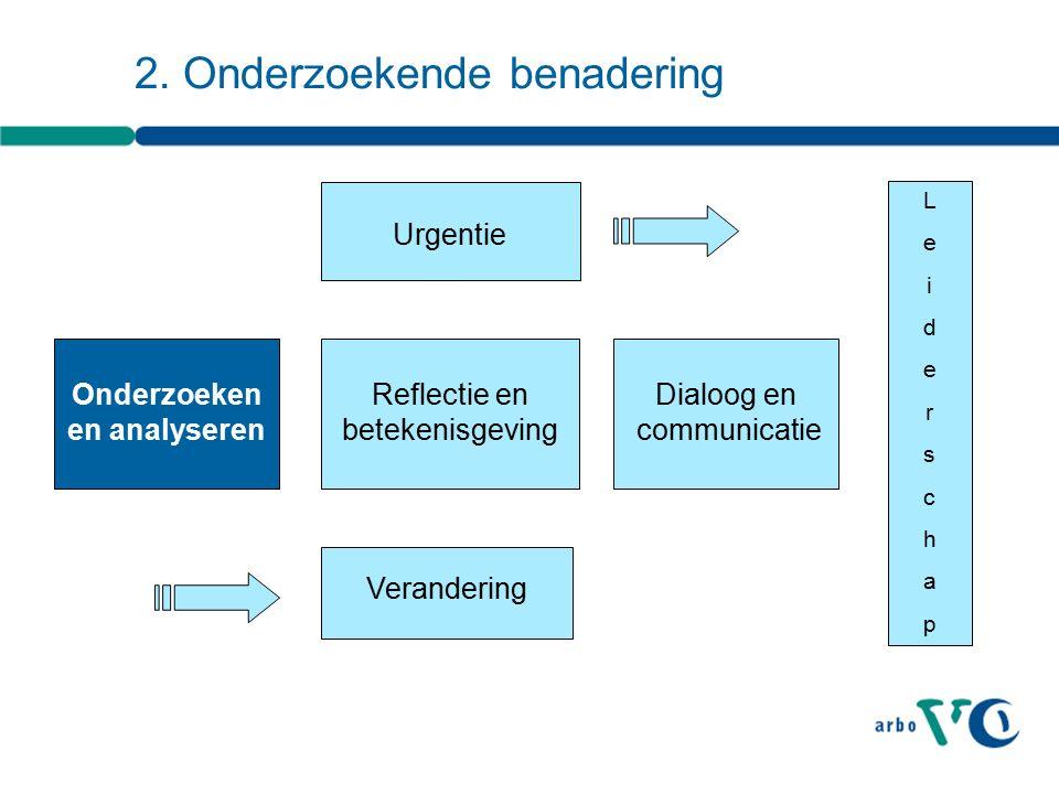 Verandering Onderzoeken en analyseren Urgentie Reflectie en betekenisgeving Dialoog en communicatie LeiderschapLeiderschap 2.