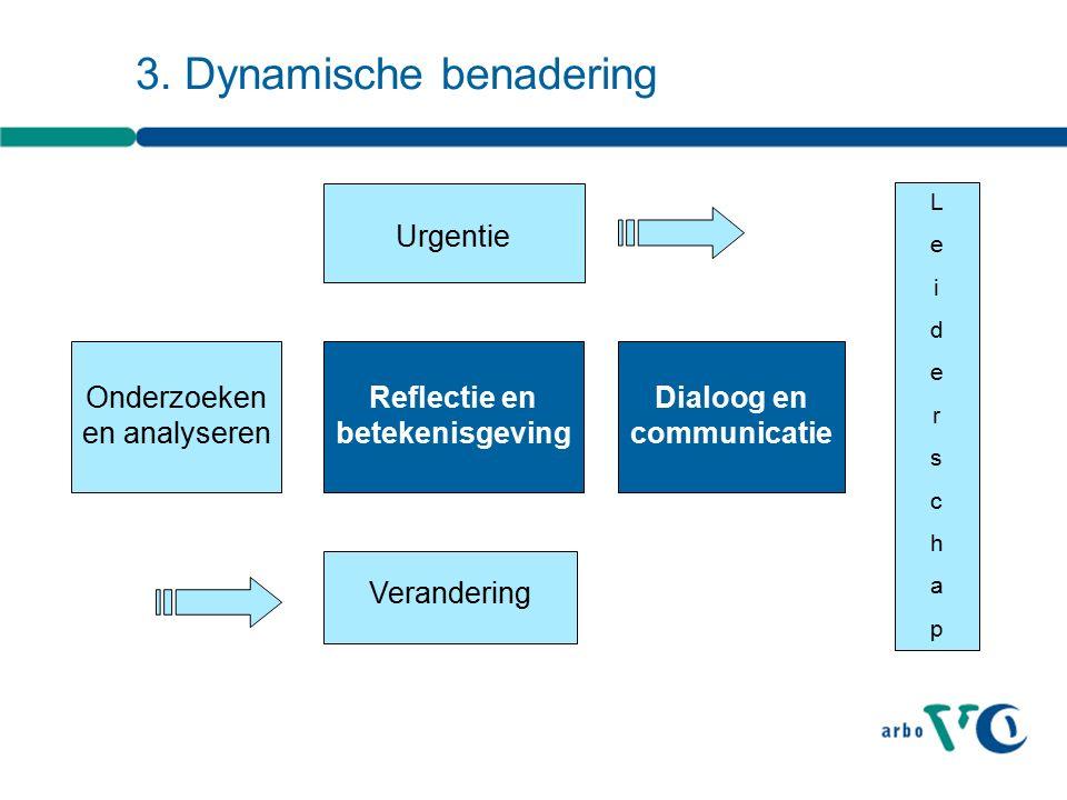 Verandering Onderzoeken en analyseren Urgentie Reflectie en betekenisgeving Dialoog en communicatie LeiderschapLeiderschap 3.