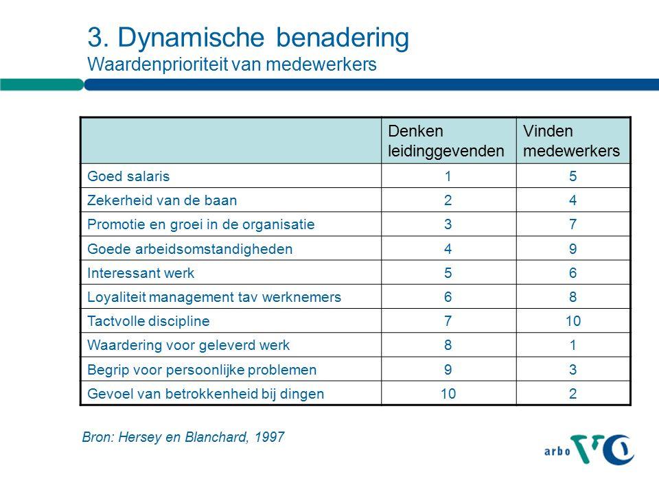3. Dynamische benadering Waardenprioriteit van medewerkers Denken leidinggevenden Vinden medewerkers Goed salaris15 Zekerheid van de baan24 Promotie e