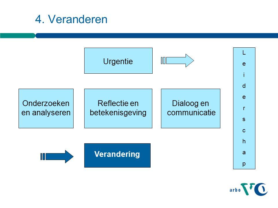 Verandering Onderzoeken en analyseren Urgentie Reflectie en betekenisgeving Dialoog en communicatie LeiderschapLeiderschap 4.